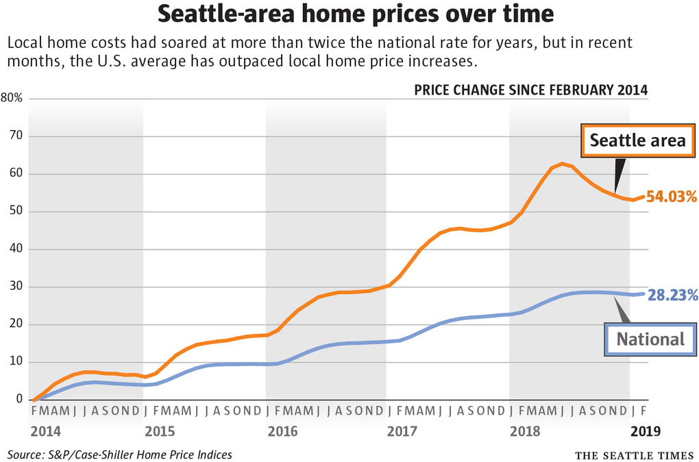 Seattle Home Prices