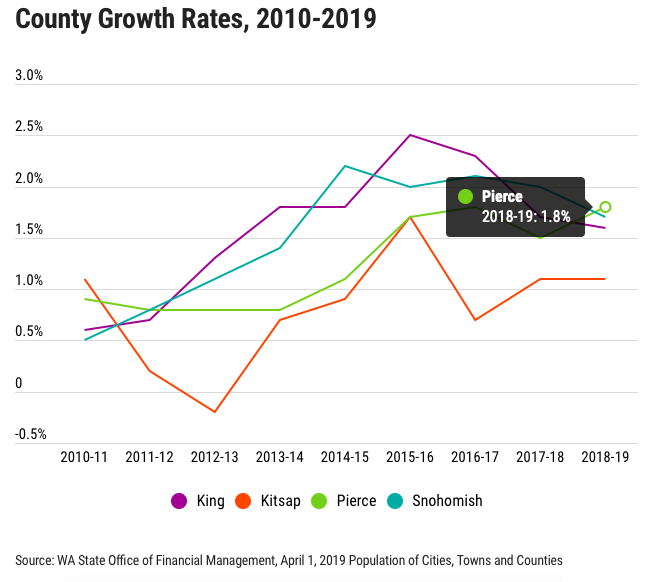King County's population growth rate 2010-2019