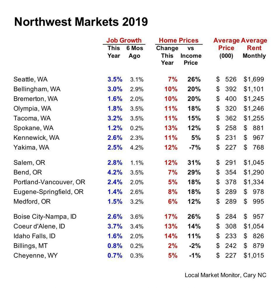 Pacific Northwest steady growth trajectory