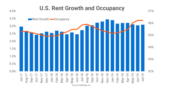 Seattle's average occupancy rate in 2019